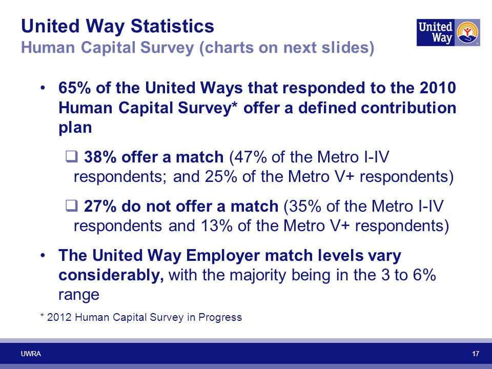 United Way Statistics Human Capital Survey (charts on next slides)