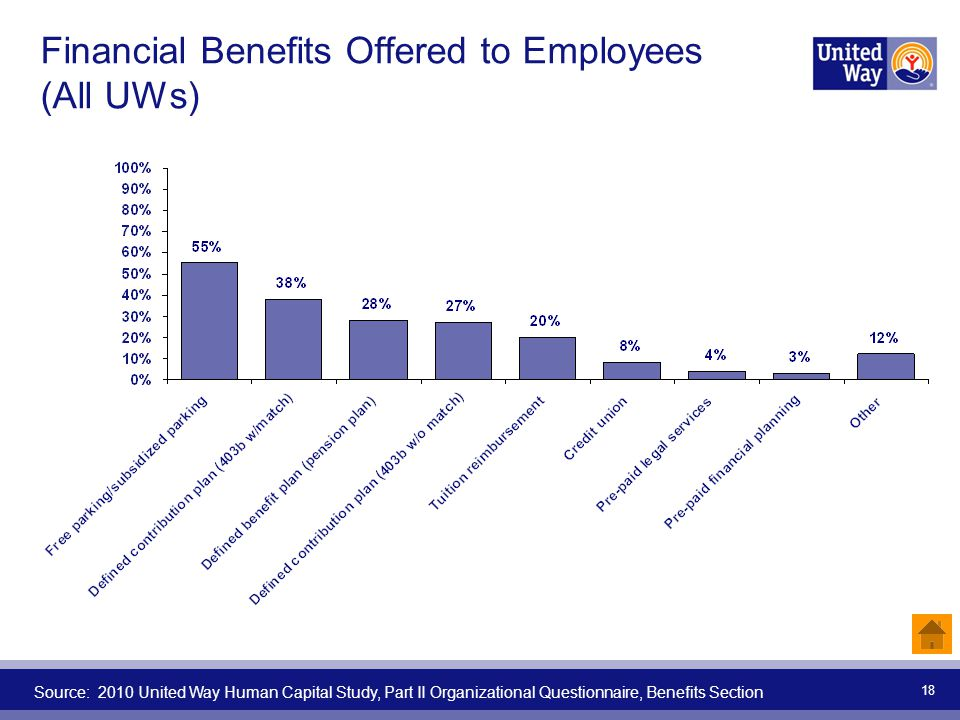 Financial Benefits Offered to Employees (All UWs)