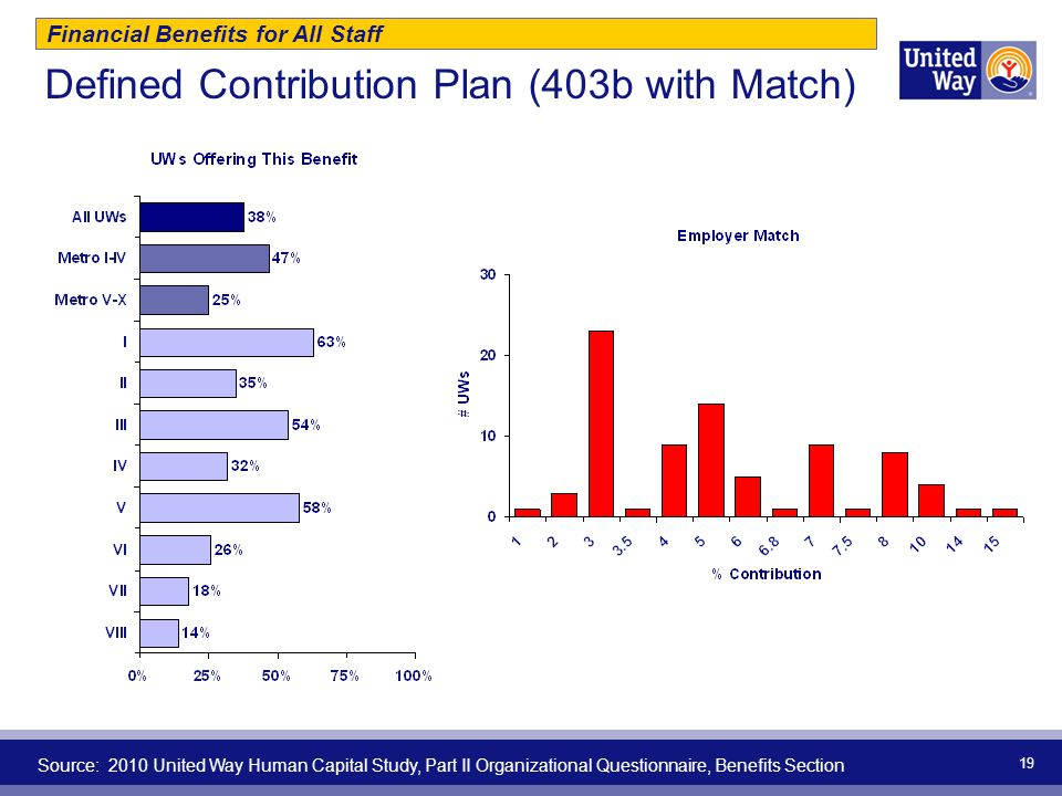 Defined Contribution Plan (403b with Match)