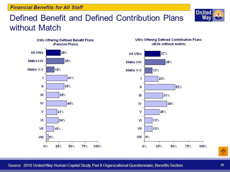 Defined Benefit and Defined Contribution Plans without Match