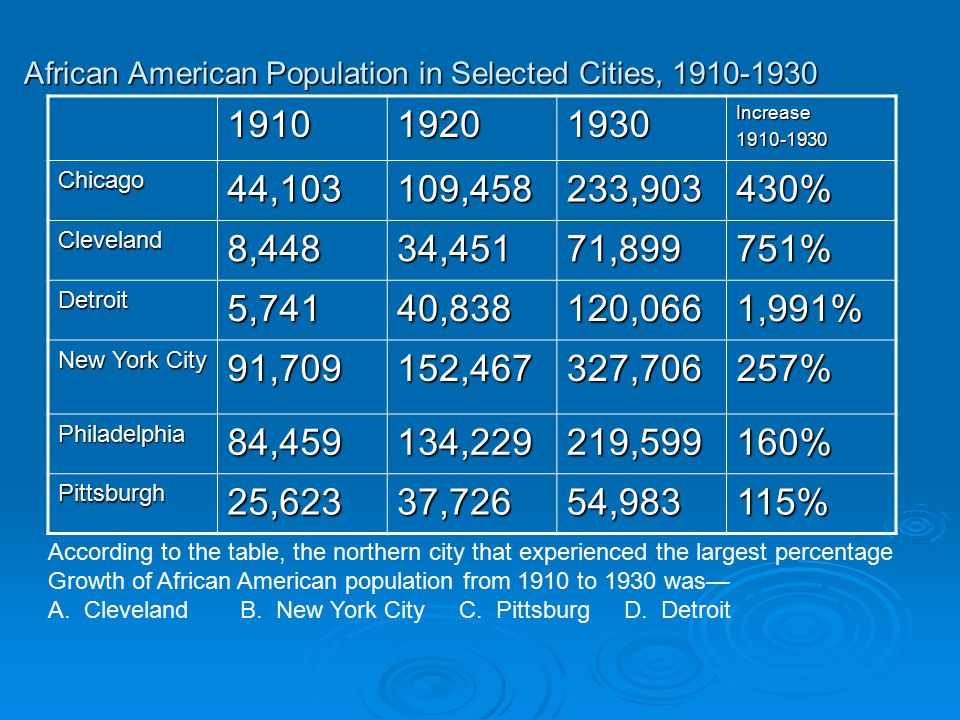 African American Population in Selected Cities, 1910-1930