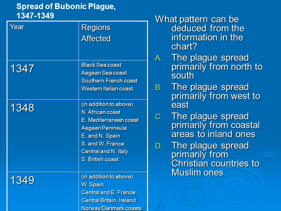 Spread of Bubonic Plague,