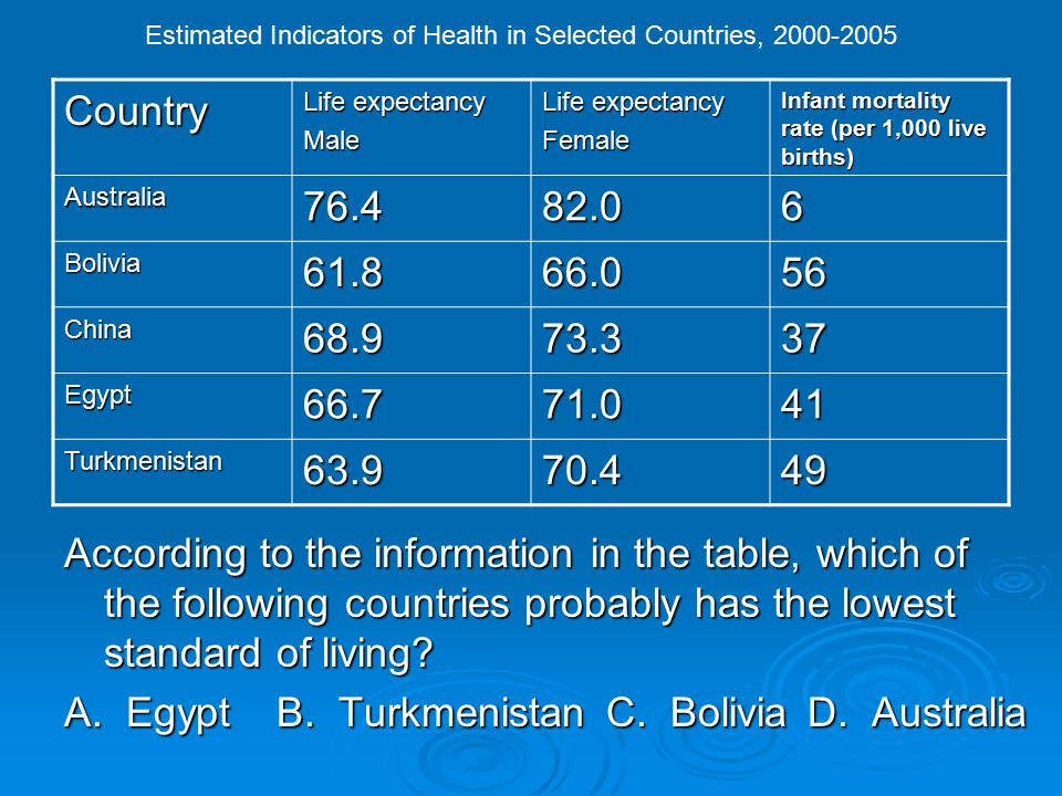 Estimated Indicators of Health in Selected Countries, 2000-2005