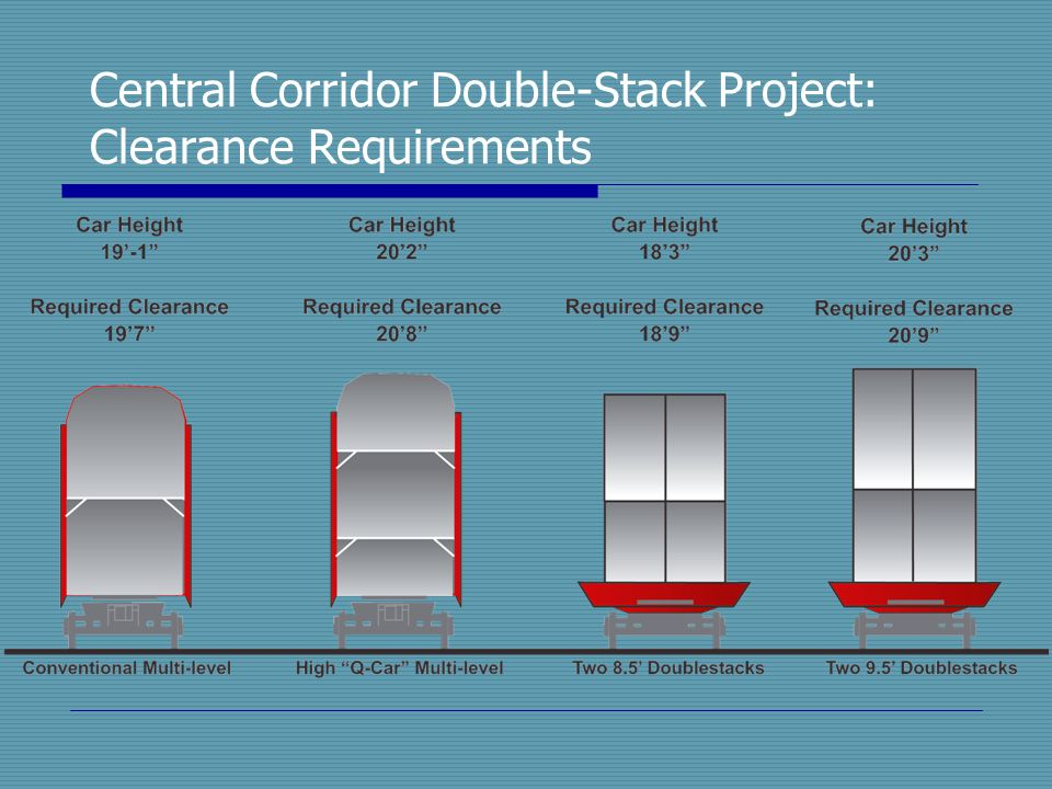 Central Corridor Double-Stack Project: Clearance Requirements