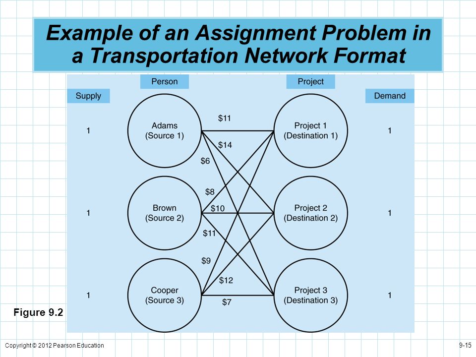 Example of an Assignment Problem in a Transportation Network Format