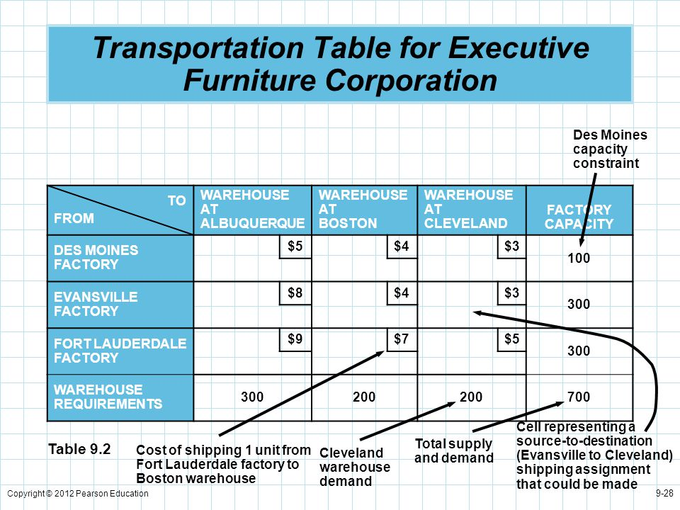Transportation Table for Executive Furniture Corporation