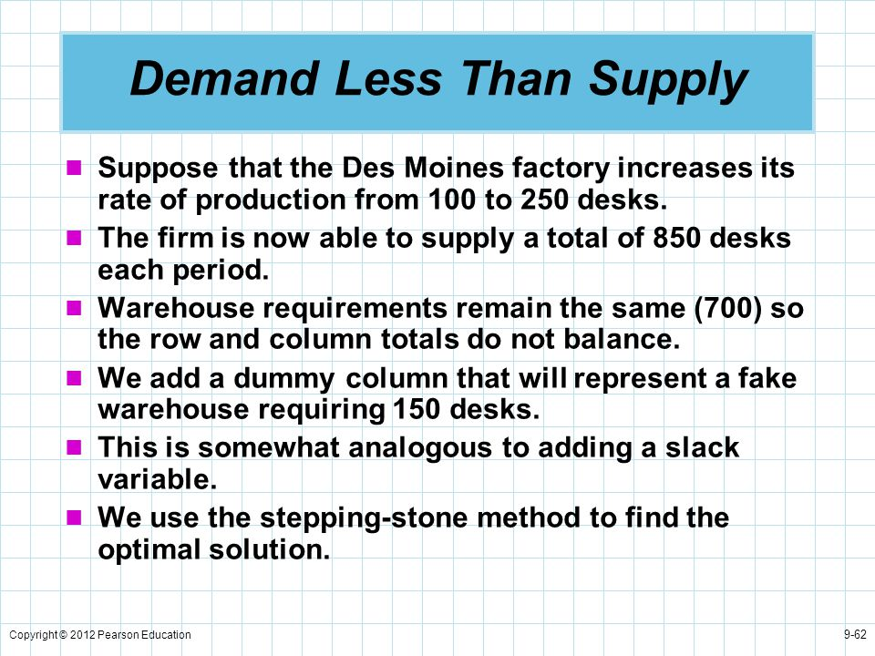 Demand Less Than Supply