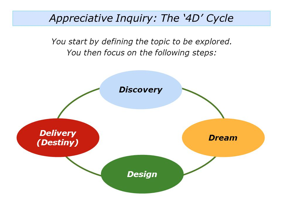 Appreciative Inquiry: The '4D' Cycle