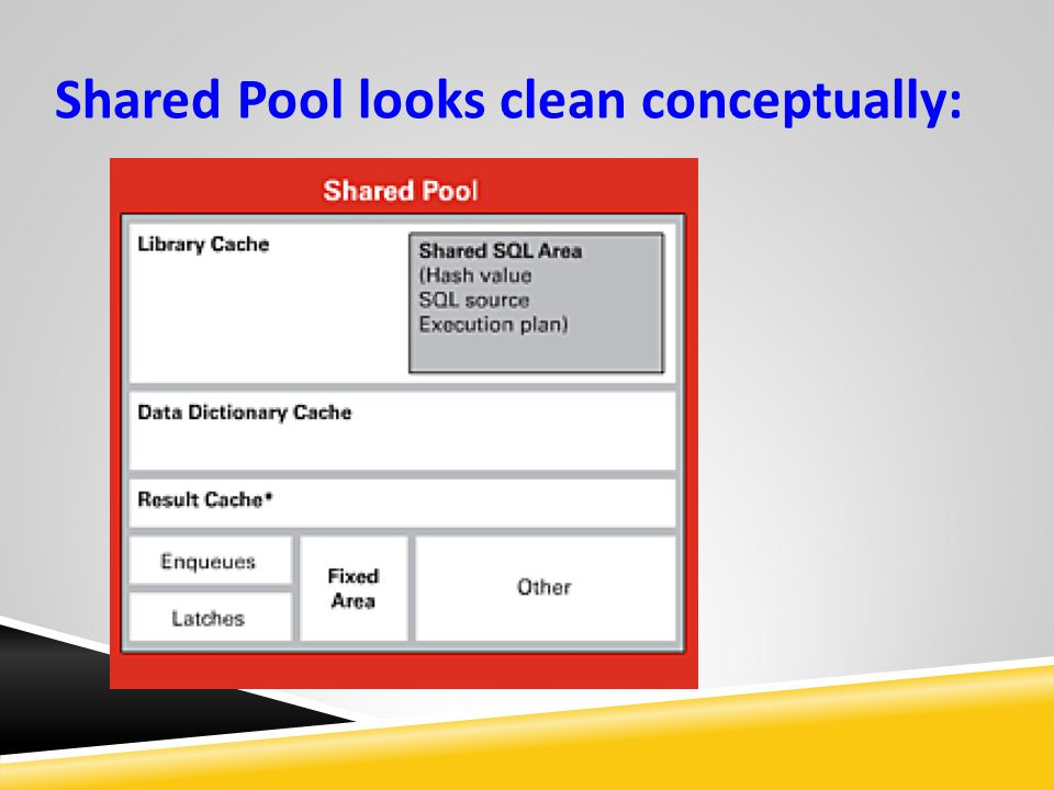 Shared Pool looks clean conceptually: