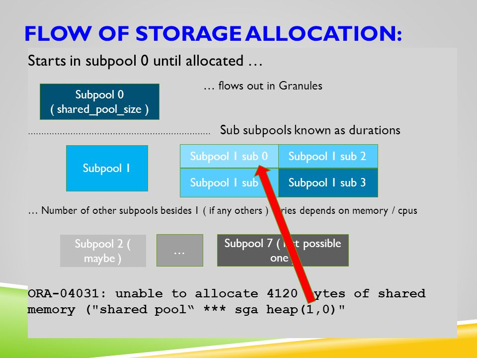 Flow of storage allocation: