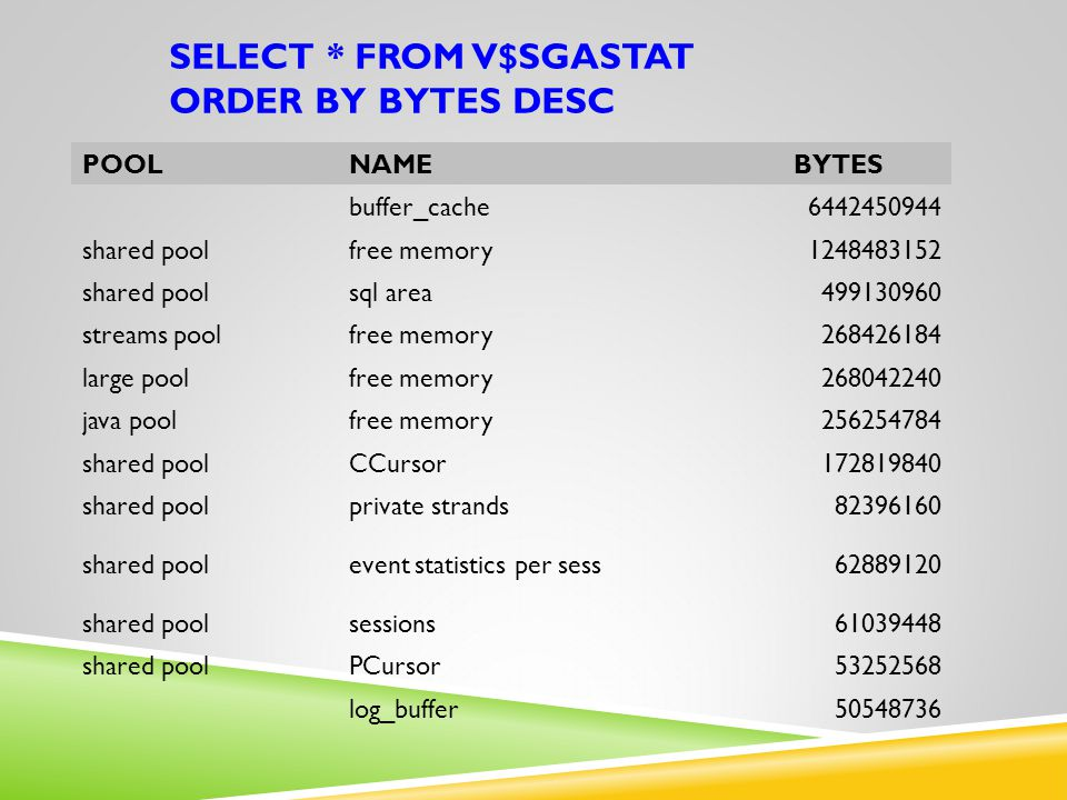 select * from v$sgastat order by bytes desc