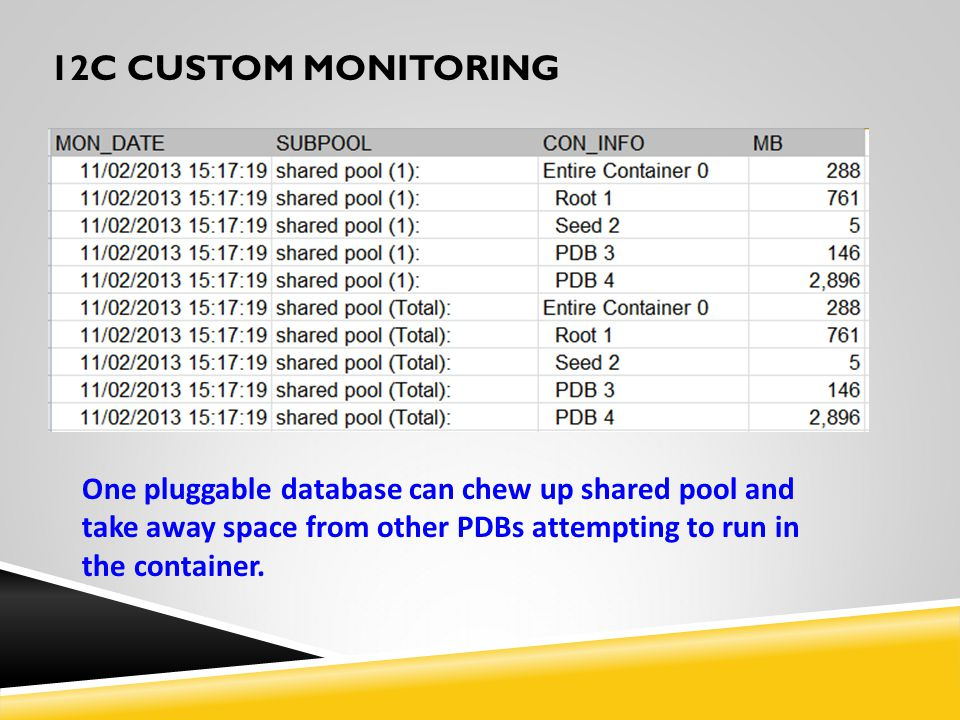 12c custom monitoring One pluggable database can chew up shared pool and take away space from other PDBs attempting to run in the container.