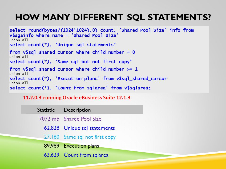 How many different SQL Statements