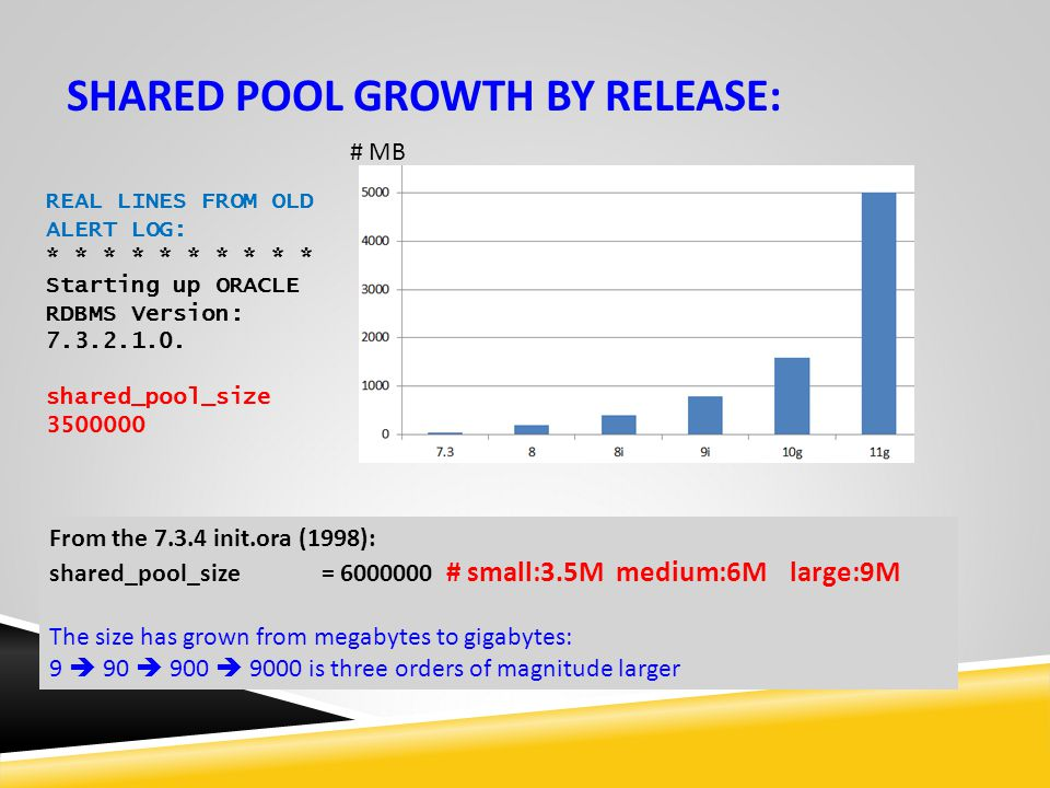 SHARED POOL GROWTH BY RELEASE: