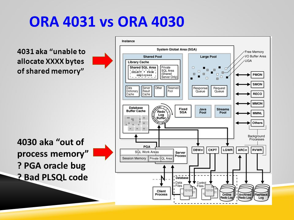 ORA 4031 vs ORA 4030 4030 aka out of process memory PGA oracle bug