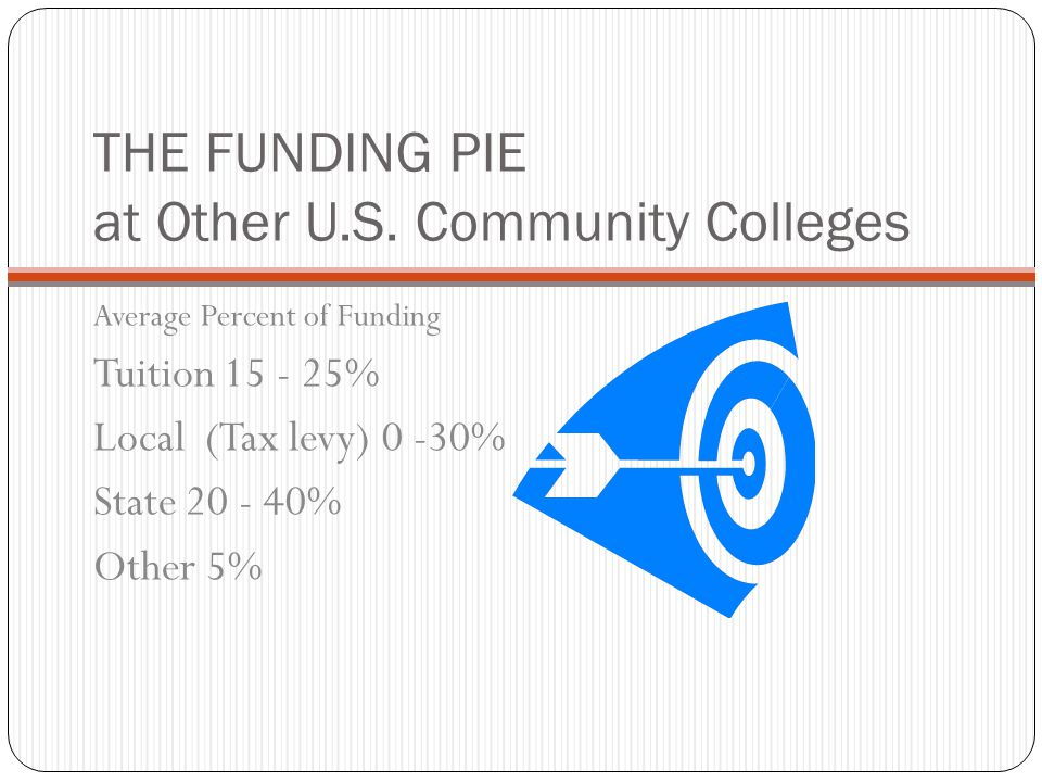 THE FUNDING PIE at Other U.S. Community Colleges