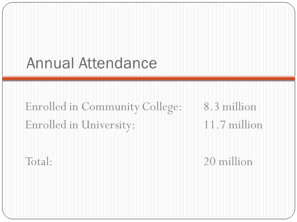 Annual Attendance Enrolled in Community College: 8.3 million