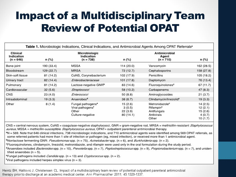Impact of a Multidisciplinary Team Review of Potential OPAT