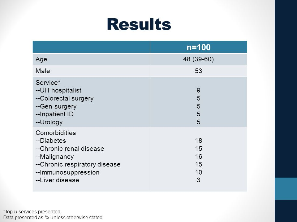 Results n=100 Age 48 (39-60) Male 53 Service* --UH hospitalist