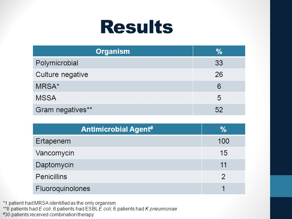 Results Organism % Polymicrobial 33 Culture negative 26 MRSA* 6 MSSA 5