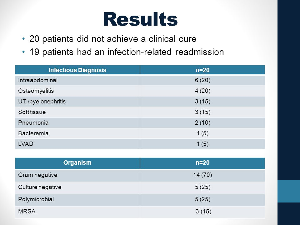 Results 20 patients did not achieve a clinical cure
