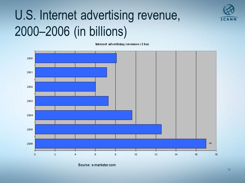 U.S. Internet advertising revenue, 2000–2006 (in billions)