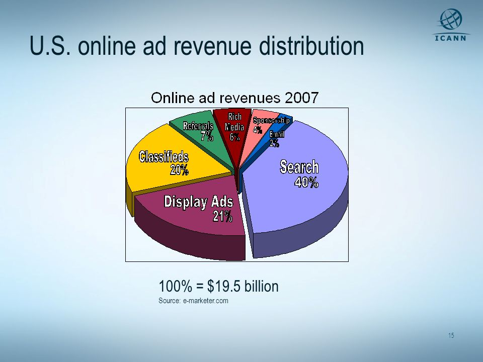 U.S. online ad revenue distribution