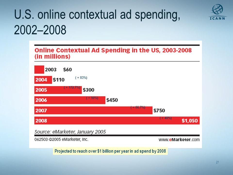 U.S. online contextual ad spending, 2002–2008