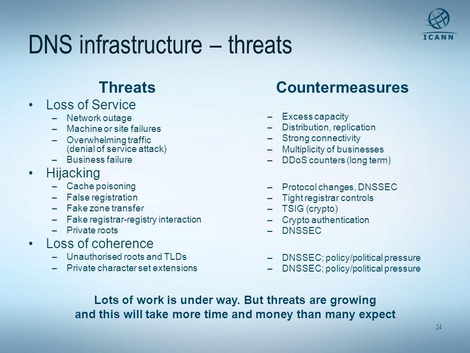 DNS infrastructure – threats
