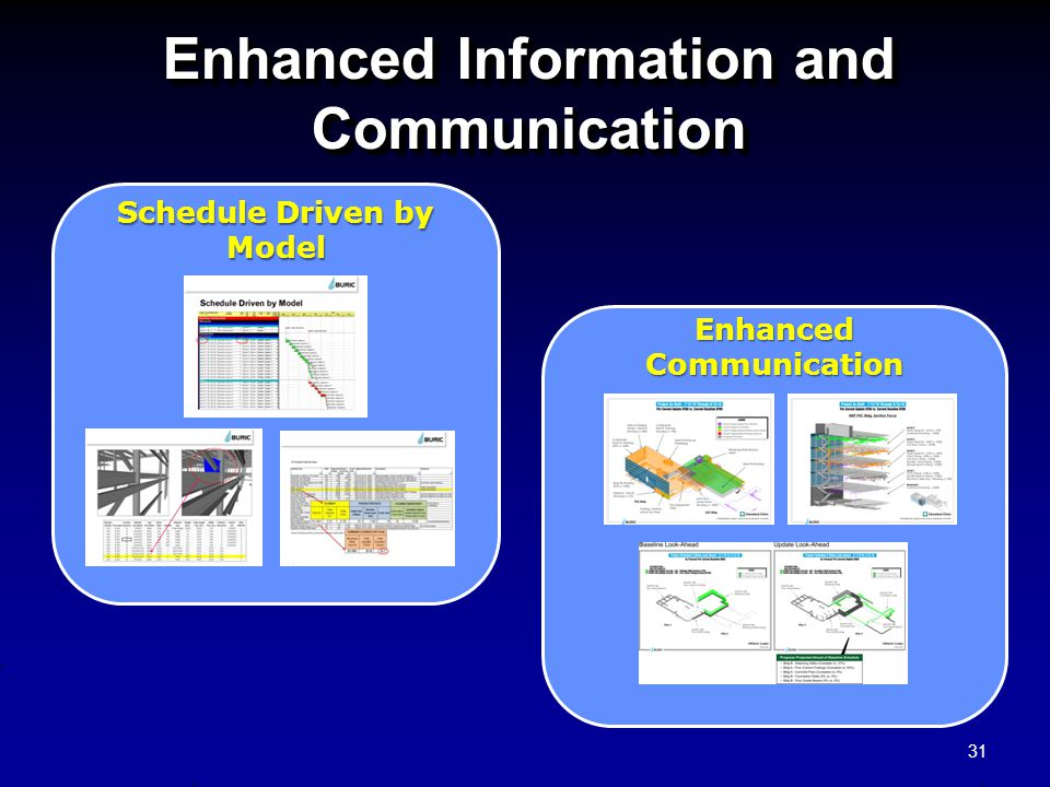Enhanced Information and Communication