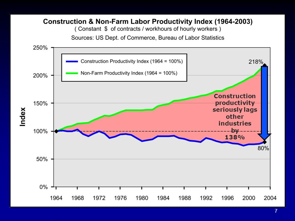 productivity seriously lags Construction productivity declined