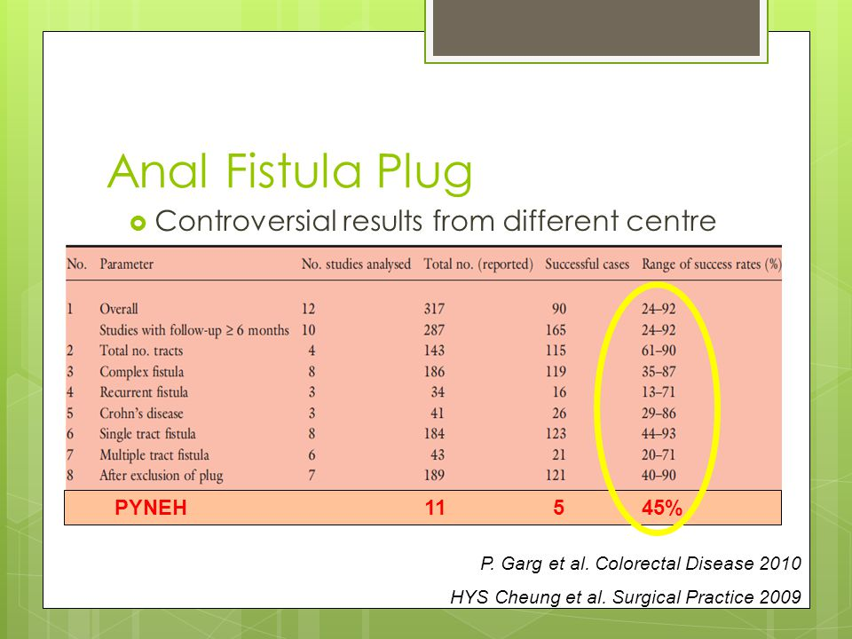 Anal Fistula Plug Controversial results from different centre