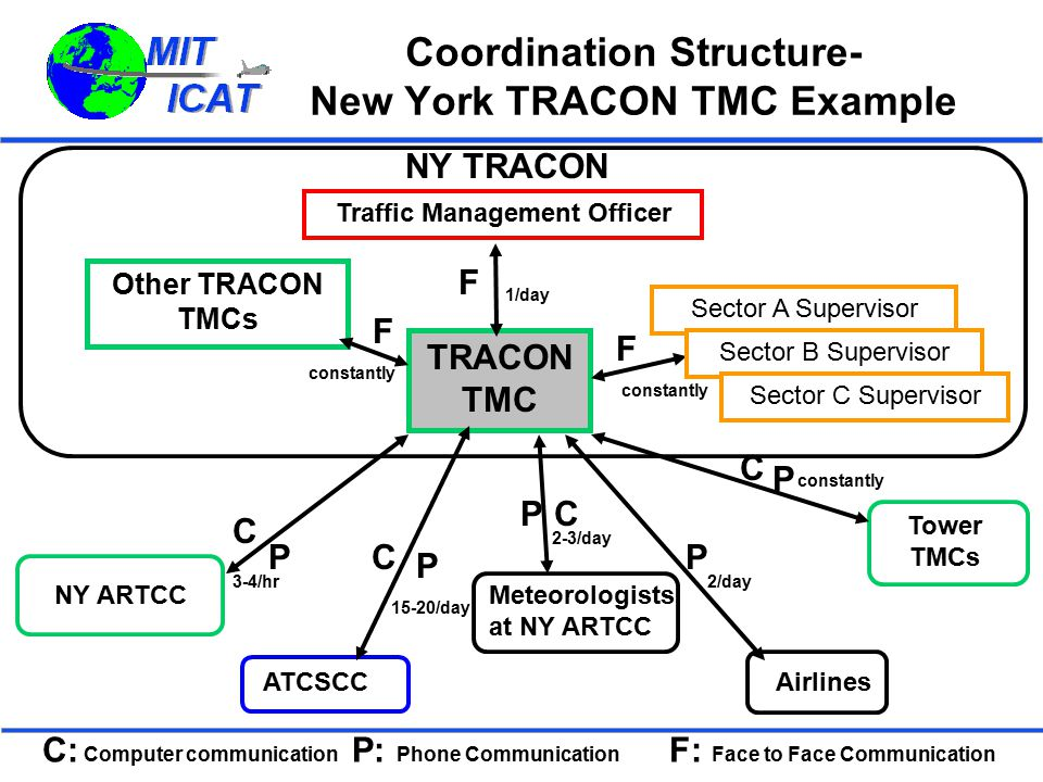 Coordination Structure- New York TRACON TMC Example