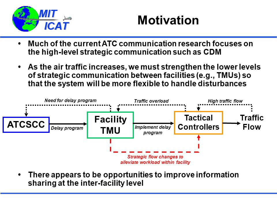 Motivation Facility TMU ATCSCC