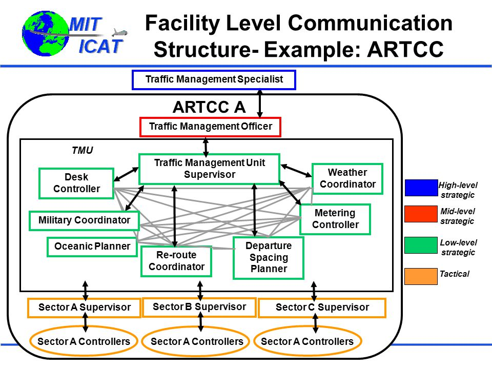 Facility Level Communication Structure- Example: ARTCC