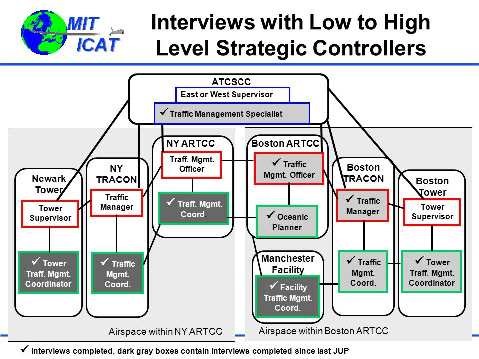 Interviews with Low to High Level Strategic Controllers