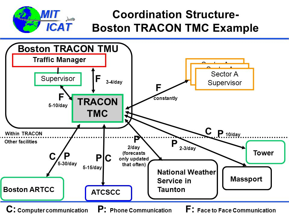 Coordination Structure- Boston TRACON TMC Example