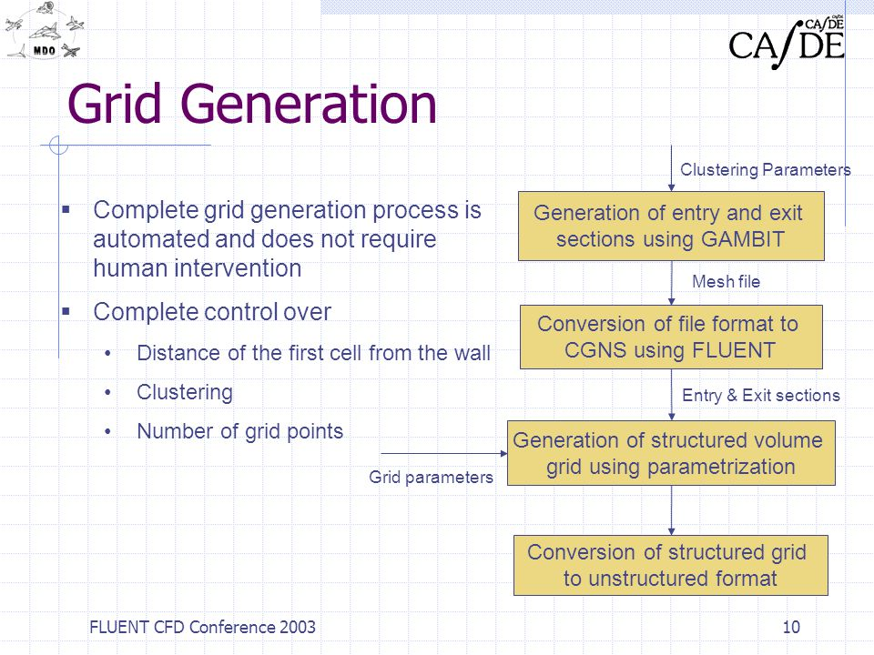 Grid Generation Clustering Parameters. Complete grid generation process is automated and does not require human intervention.