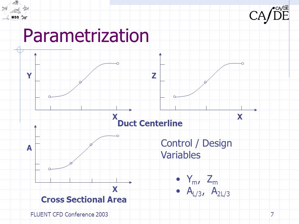 Parametrization Control / Design Variables Ym, Zm AL/3, A2L/3