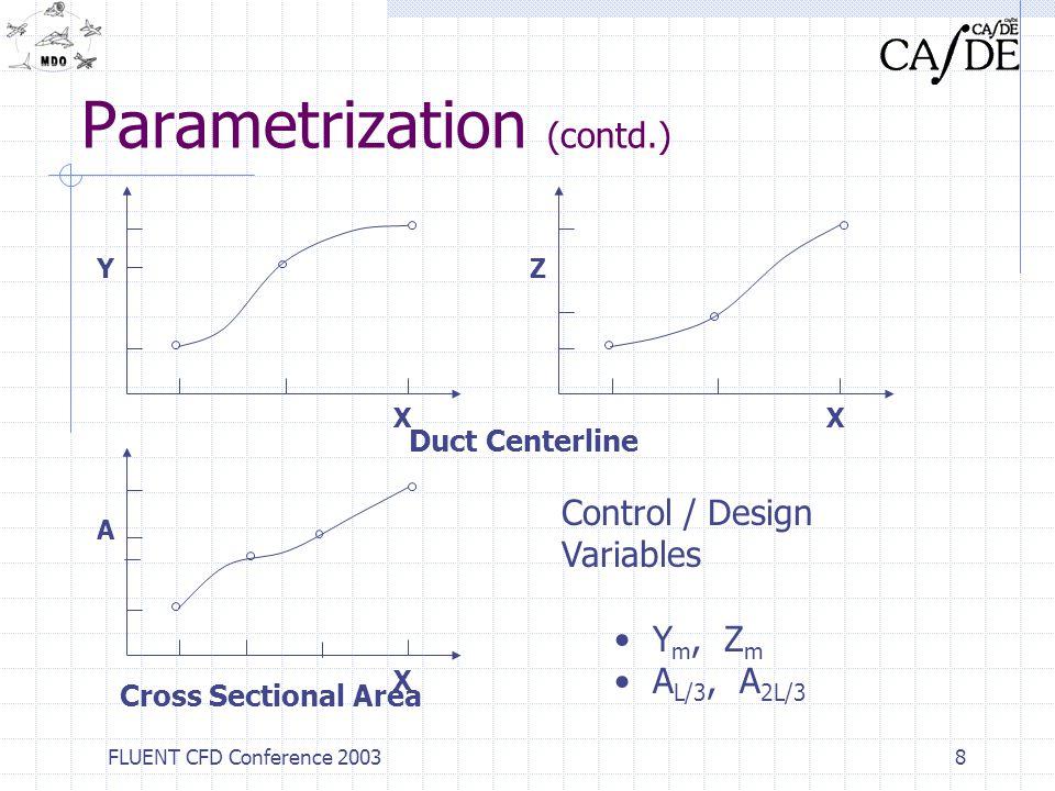 Parametrization (contd.)
