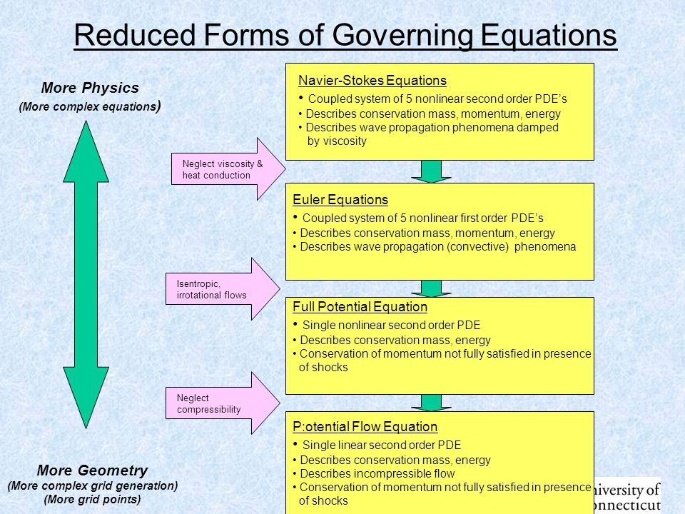 Reduced Forms of Governing Equations