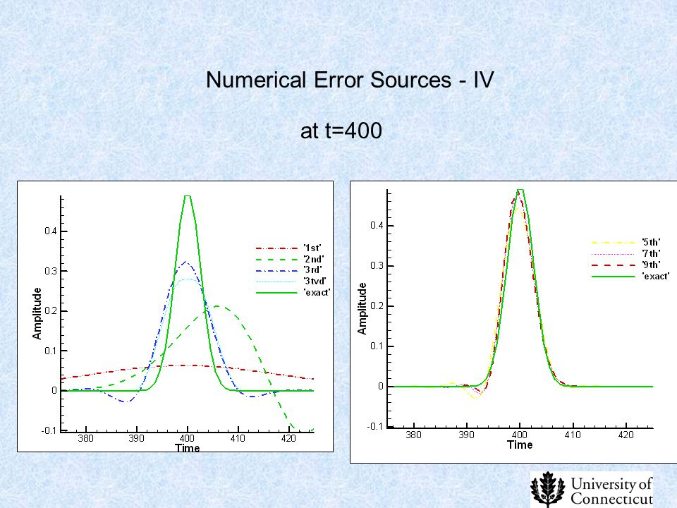 Numerical Error Sources - IV