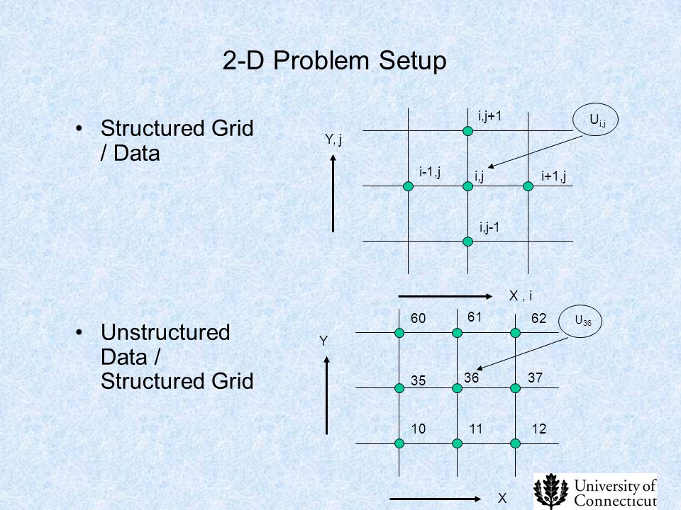 2-D Problem Setup Structured Grid / Data