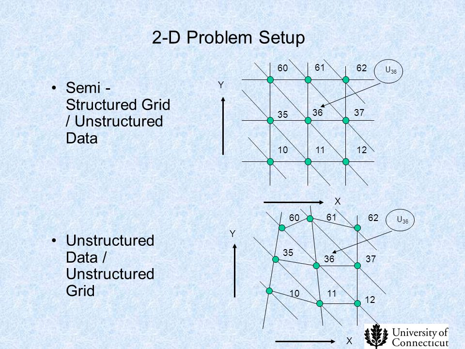 2-D Problem Setup Semi -Structured Grid / Unstructured Data