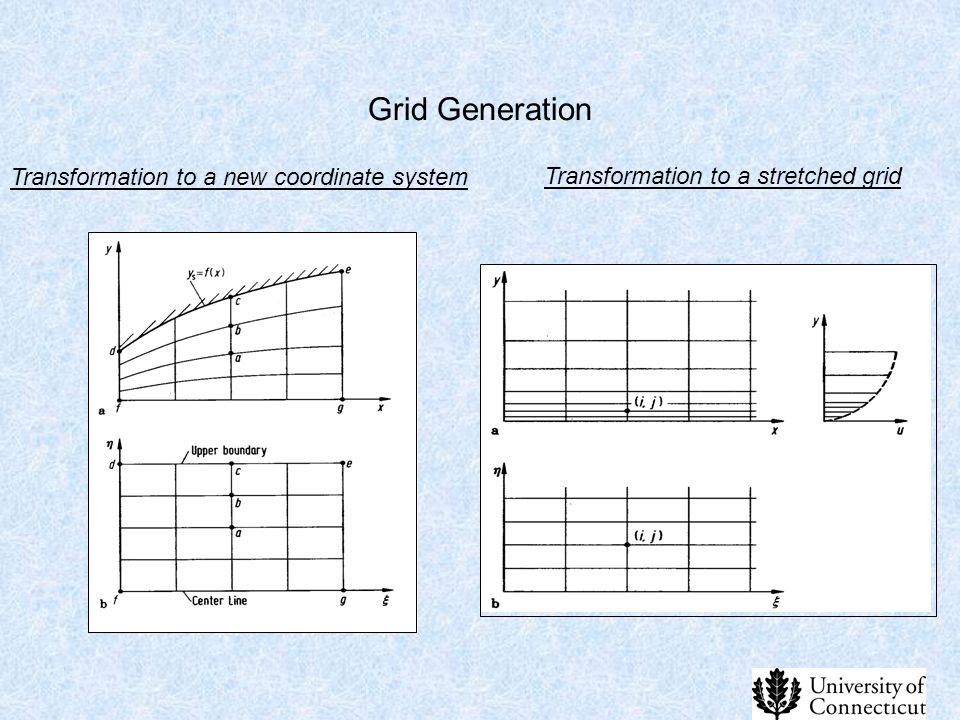 Grid Generation Transformation to a new coordinate system