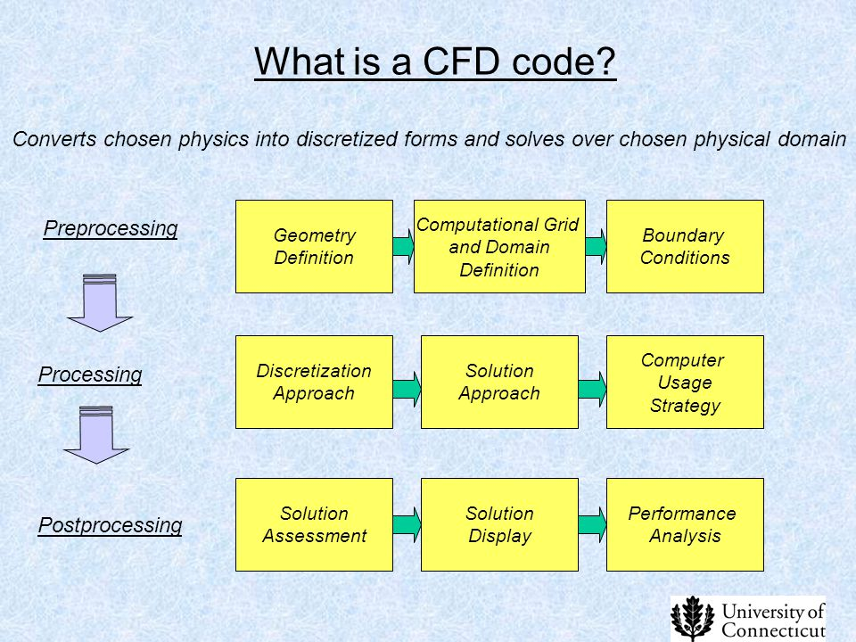 What is a CFD code Converts chosen physics into discretized forms and solves over chosen physical domain.