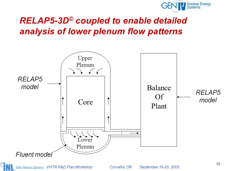 RELAP5-3D© coupled to enable detailed analysis of lower plenum flow patterns
