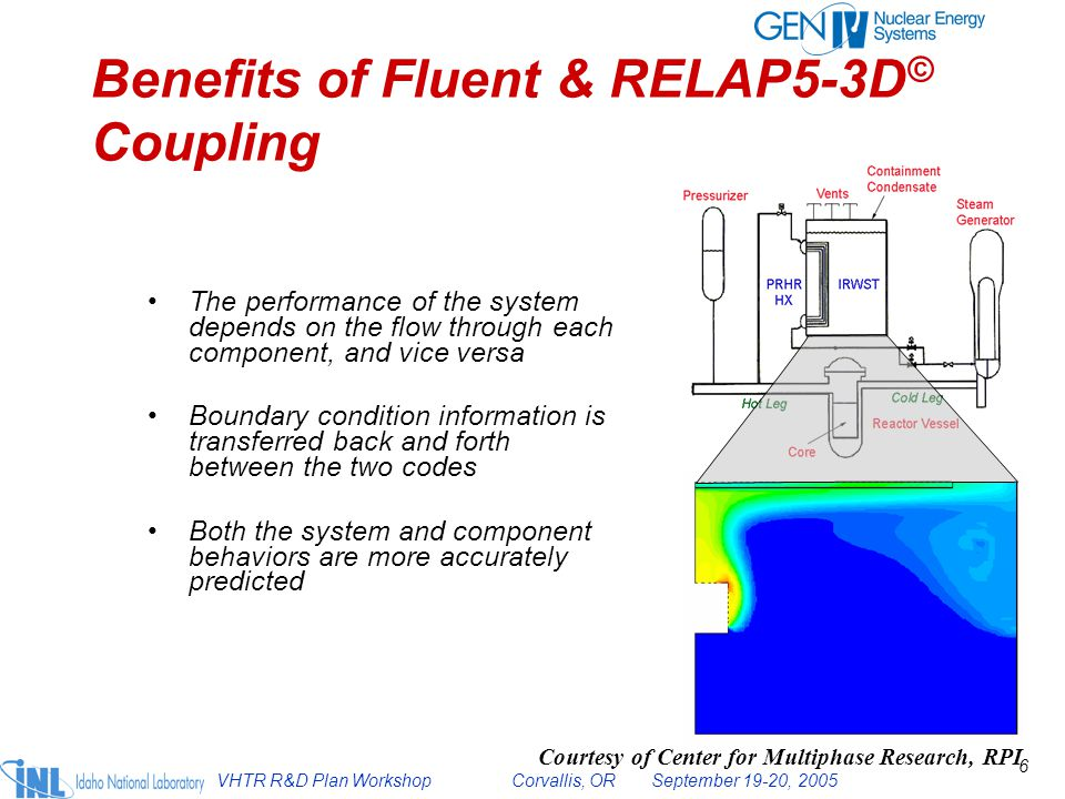 Benefits of Fluent & RELAP5-3D© Coupling