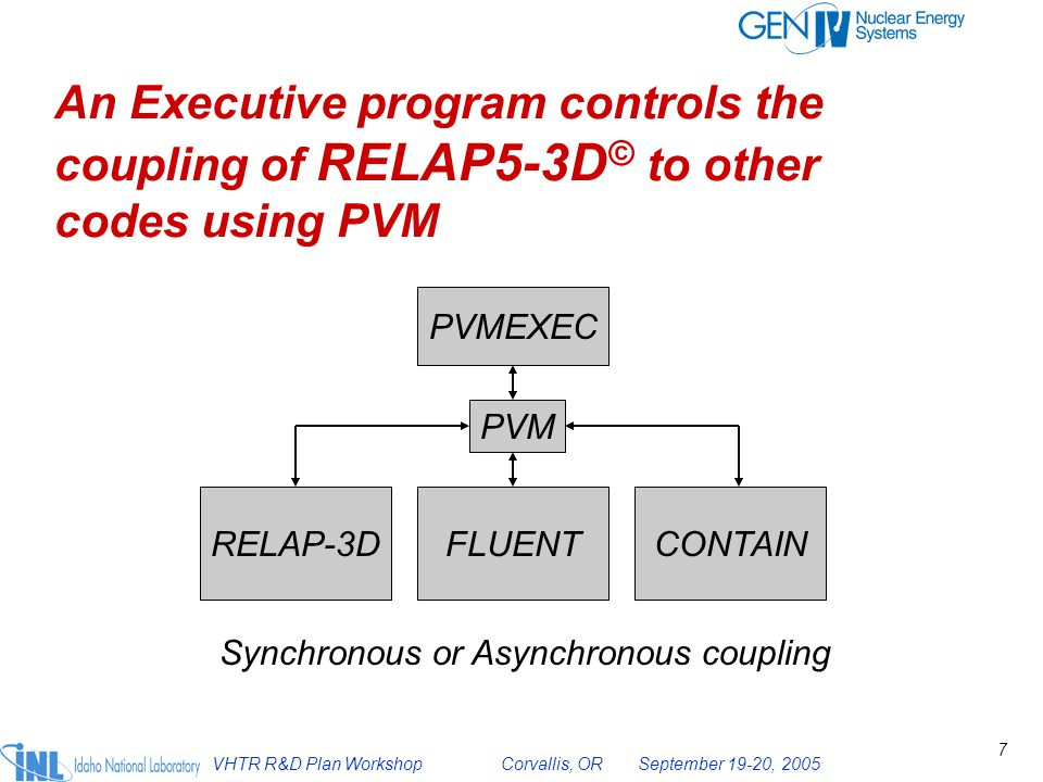 An Executive program controls the coupling of RELAP5-3D© to other codes using PVM