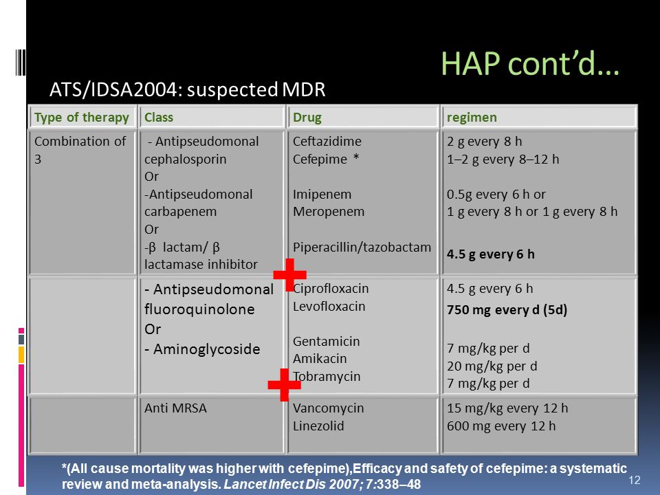 + + HAP cont'd… ATS/IDSA2004: suspected MDR